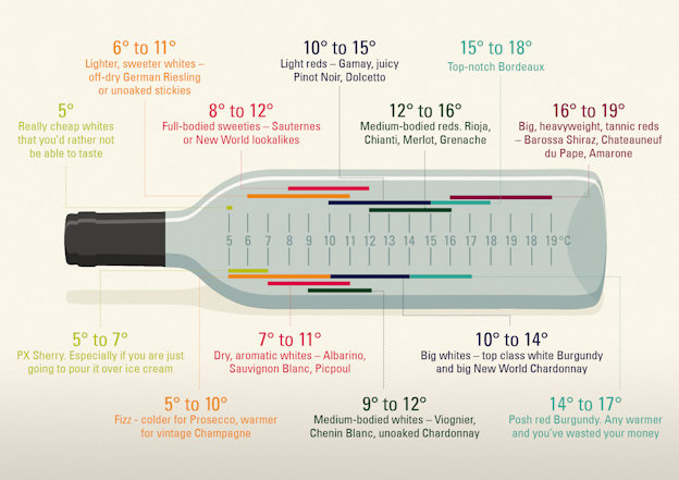 wine-temperature