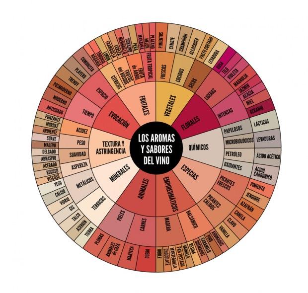 info-aromas