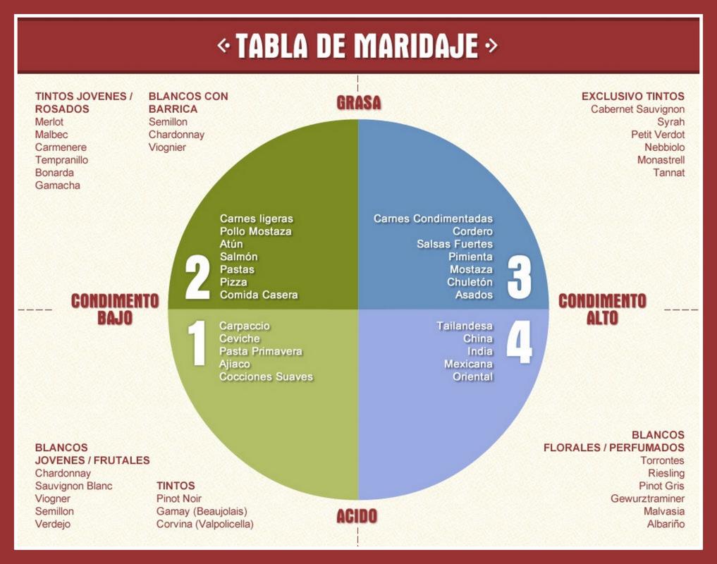 tabla-de-maridaje-vino