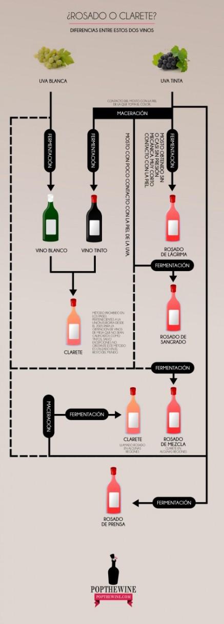 infografia-rosado-o-clarete