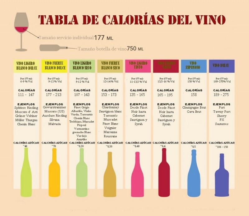 tabla-de-calorias-del-vino