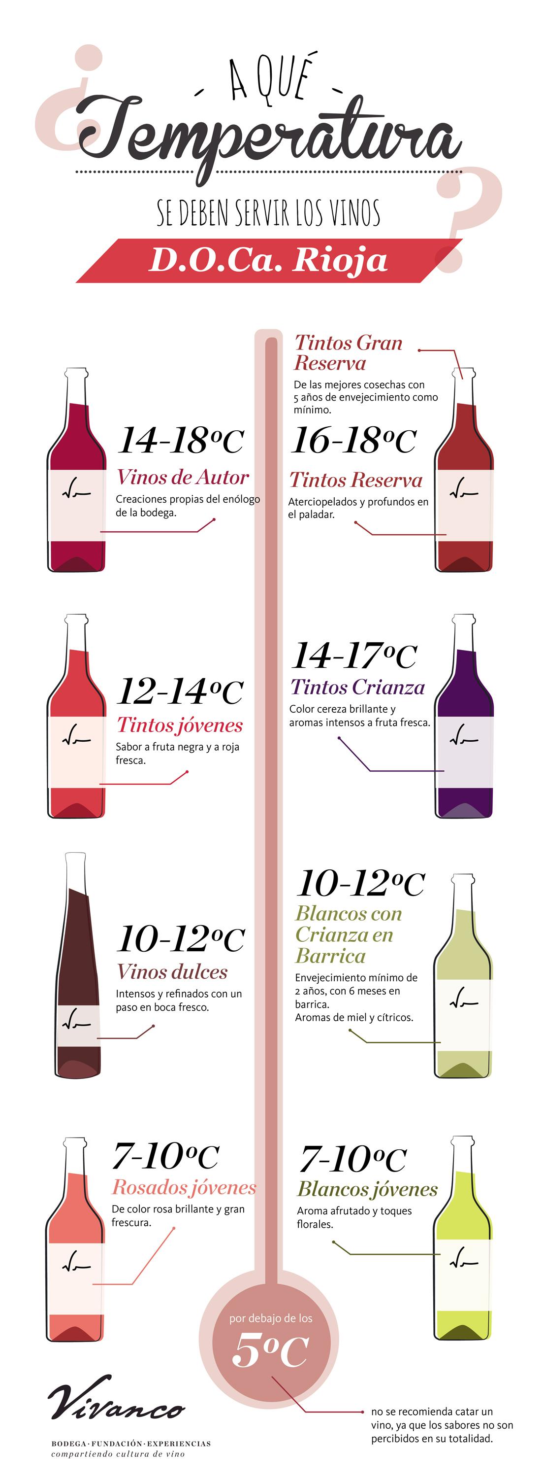 temperatura-vivanco