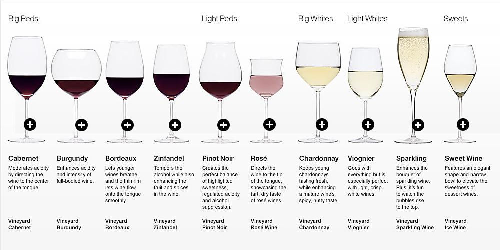 14 Infograf As Sobre Copas De Vino Vinopack