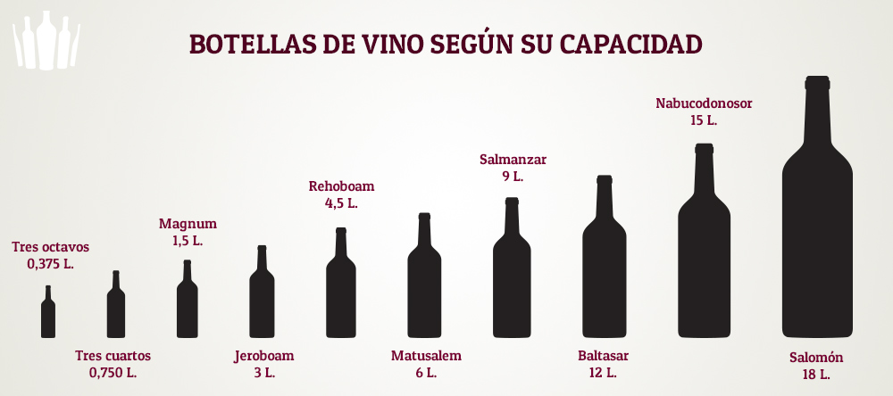 vp-botellas-segun-capacidad